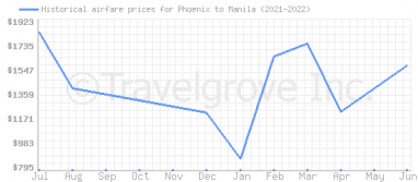 Price overview for flights from Phoenix to Manila