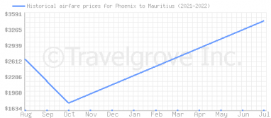 Price overview for flights from Phoenix to Mauritius