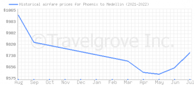 Price overview for flights from Phoenix to Medellin