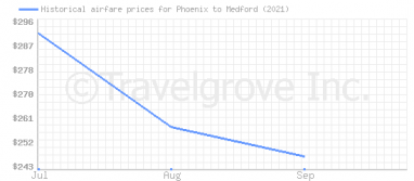 Price overview for flights from Phoenix to Medford