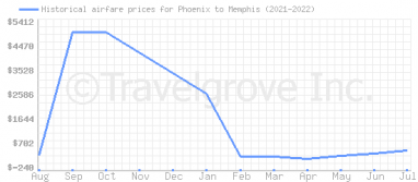 Price overview for flights from Phoenix to Memphis