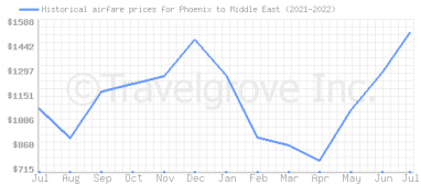 Price overview for flights from Phoenix to Middle East