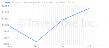 Price overview for flights from Phoenix to Milan