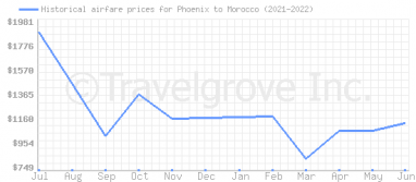 Price overview for flights from Phoenix to Morocco