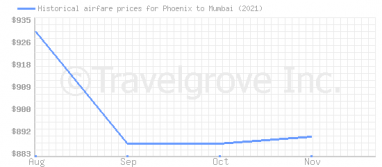 Price overview for flights from Phoenix to Mumbai
