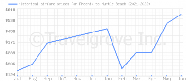 Price overview for flights from Phoenix to Myrtle Beach