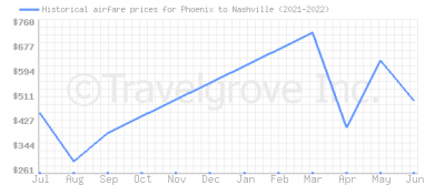 Price overview for flights from Phoenix to Nashville