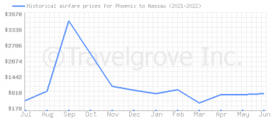 Price overview for flights from Phoenix to Nassau