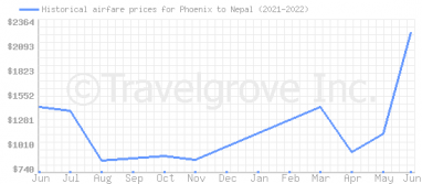 Price overview for flights from Phoenix to Nepal