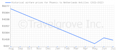 Price overview for flights from Phoenix to Netherlands Antilles