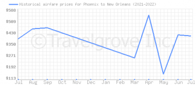 Price overview for flights from Phoenix to New Orleans