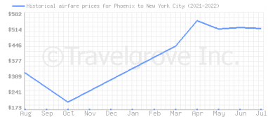 Price overview for flights from Phoenix to New York City