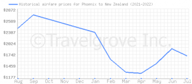 Price overview for flights from Phoenix to New Zealand