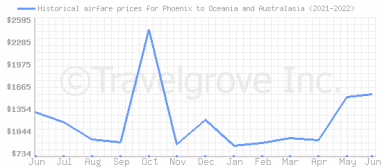Price overview for flights from Phoenix to Oceania and Australasia