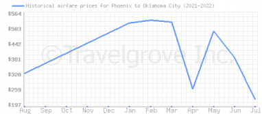 Price overview for flights from Phoenix to Oklahoma City