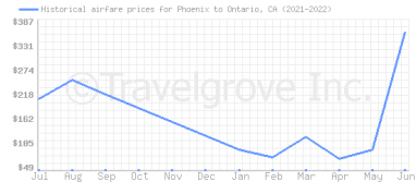 Price overview for flights from Phoenix to Ontario, CA