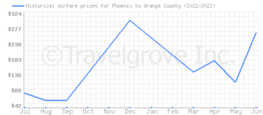 Price overview for flights from Phoenix to Orange County