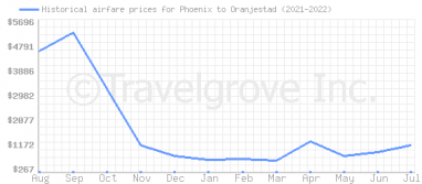 Price overview for flights from Phoenix to Oranjestad