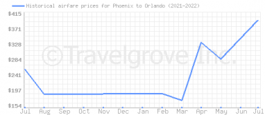 Price overview for flights from Phoenix to Orlando