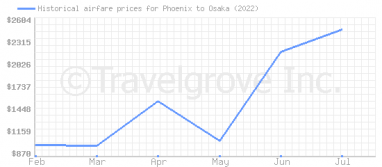 Price overview for flights from Phoenix to Osaka
