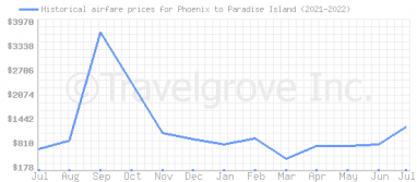 Price overview for flights from Phoenix to Paradise Island