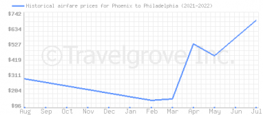 Price overview for flights from Phoenix to Philadelphia