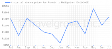 Price overview for flights from Phoenix to Philippines