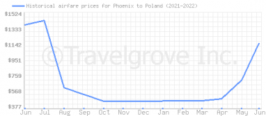 Price overview for flights from Phoenix to Poland