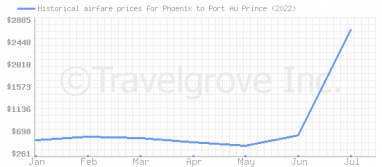 Price overview for flights from Phoenix to Port Au Prince