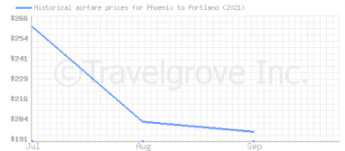 Price overview for flights from Phoenix to Portland