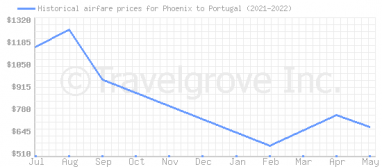 Price overview for flights from Phoenix to Portugal