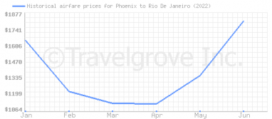 Price overview for flights from Phoenix to Rio De Janeiro