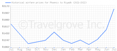 Price overview for flights from Phoenix to Riyadh