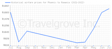 Price overview for flights from Phoenix to Romania