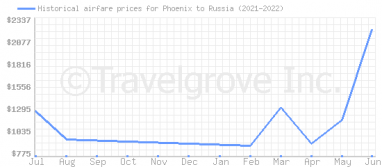 Price overview for flights from Phoenix to Russia