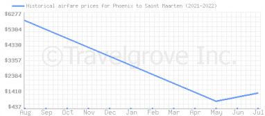 Price overview for flights from Phoenix to Saint Maarten