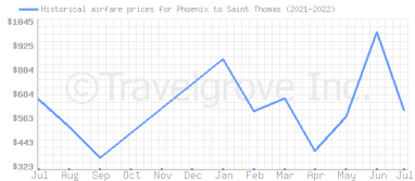 Price overview for flights from Phoenix to Saint Thomas