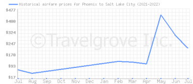 Price overview for flights from Phoenix to Salt Lake City