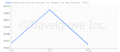 Price overview for flights from Phoenix to San Antonio