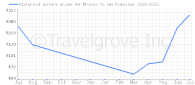 Price overview for flights from Phoenix to San Francisco