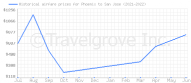 Price overview for flights from Phoenix to San Jose