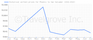 Price overview for flights from Phoenix to San Salvador