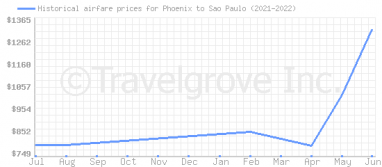 Price overview for flights from Phoenix to Sao Paulo