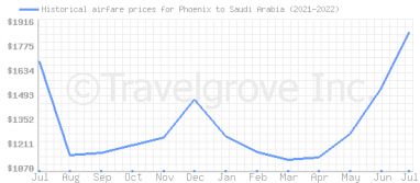 Price overview for flights from Phoenix to Saudi Arabia