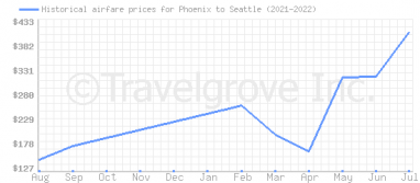 Price overview for flights from Phoenix to Seattle