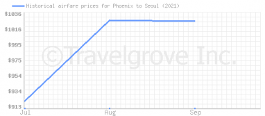 Price overview for flights from Phoenix to Seoul