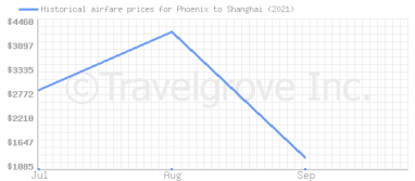 Price overview for flights from Phoenix to Shanghai