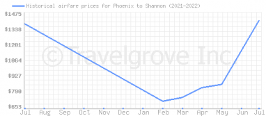 Price overview for flights from Phoenix to Shannon