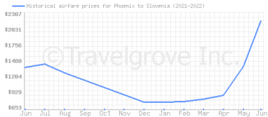 Price overview for flights from Phoenix to Slovenia
