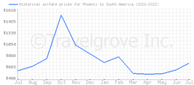 Price overview for flights from Phoenix to South America